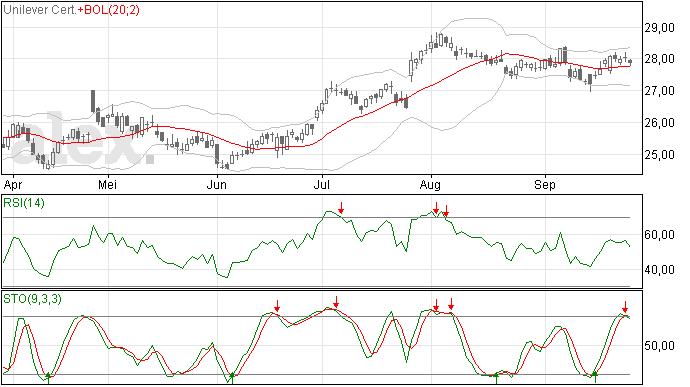 Unilever analyse 27 september 2012