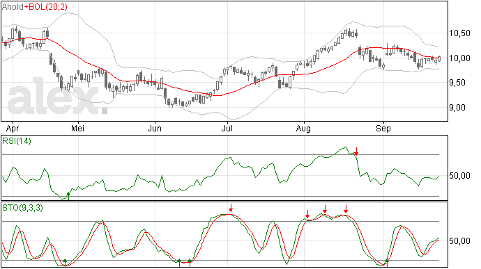 AHold analyse: Nog altijd rond de 10 euro