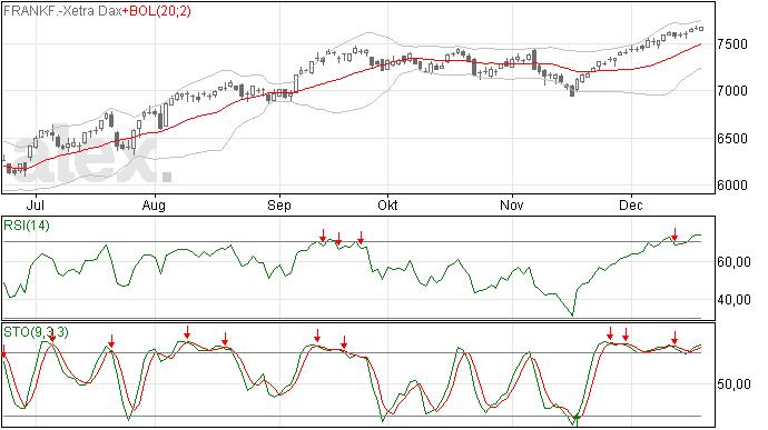 Nieuwe top op 7.672 voor DAX index