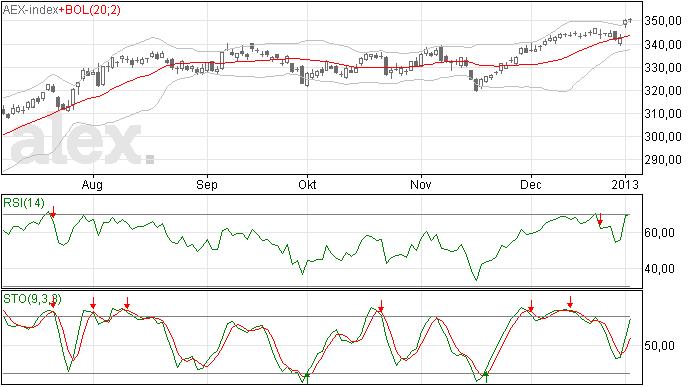 Niets te beleven gisteren in de AEX index