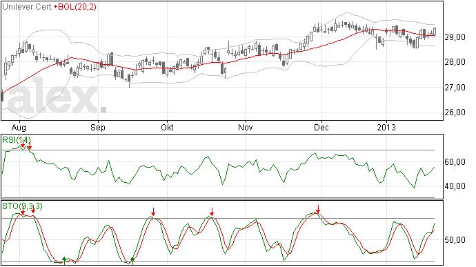 23/1/13 Unilever trend neutraal