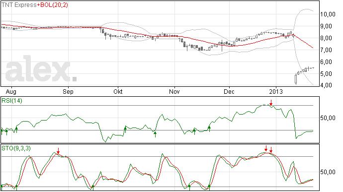 TNT aandelenkoers voorzichtig in herstel