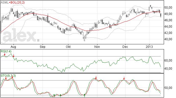 ASML aandelenkoers heeft 50 euro als weerstand