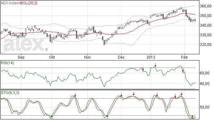 AEX index analyse 13 feb 2013
