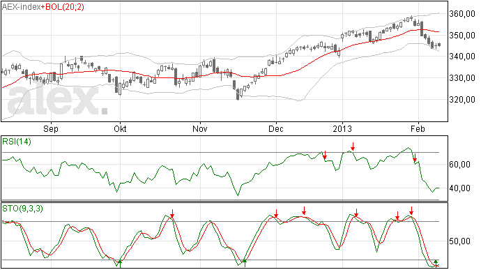 12 feb 2013, armoe troef in AEX index