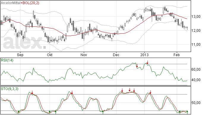 Arcelor Mittal terug naar 12 euro