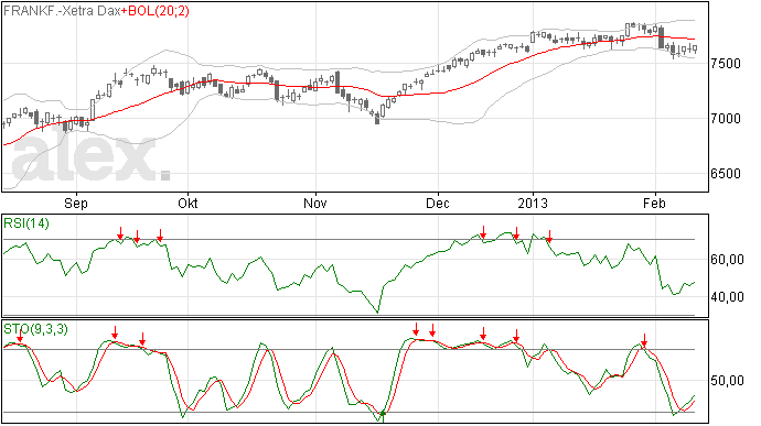 DAX index in herstel