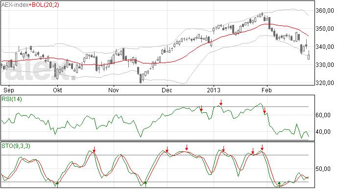 Gap omlaag voor de AEX