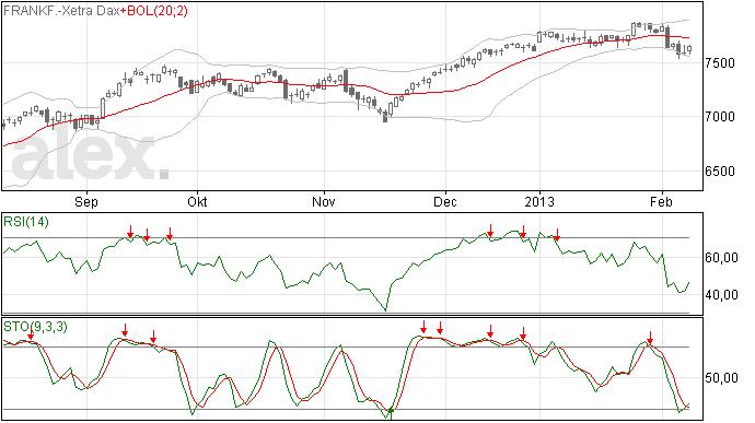 Degelijk(er) herstel DAX index