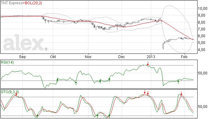 TNT Express aandelen analyse 12 feb