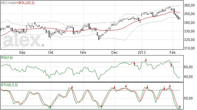 Te verwaarlozen herstel AEX index