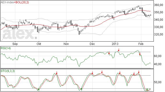 Beleggers afwachtend ten opzichte van AEX