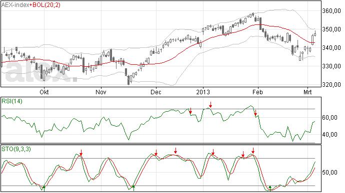 AEX blijft stijgen en is bijna op 350 punten