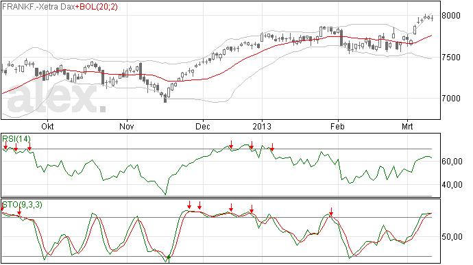 5 Diji's op rij voor de DAX index