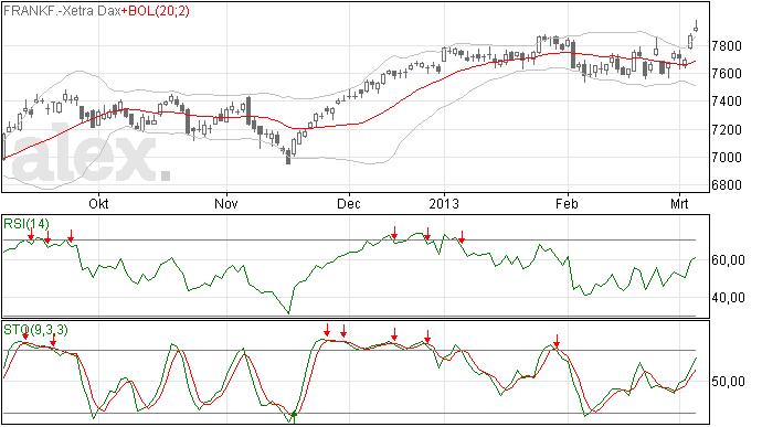 Tweede gap omhoog voor de DAX index