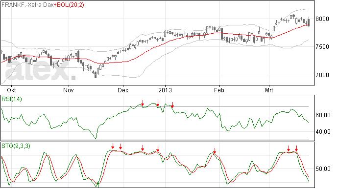 DAX analyse 26 maart 2013: zwarte candle