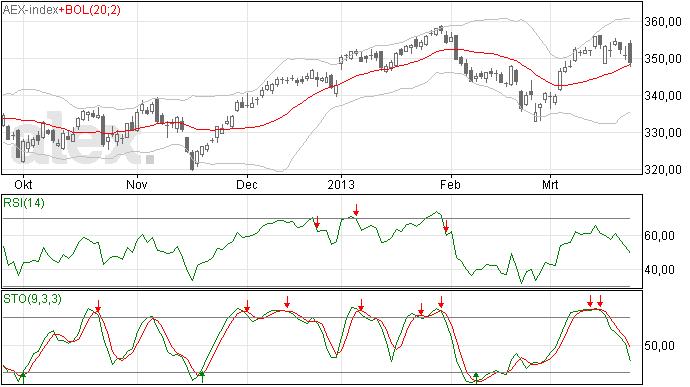 AEX analyse 26 mrt 2013