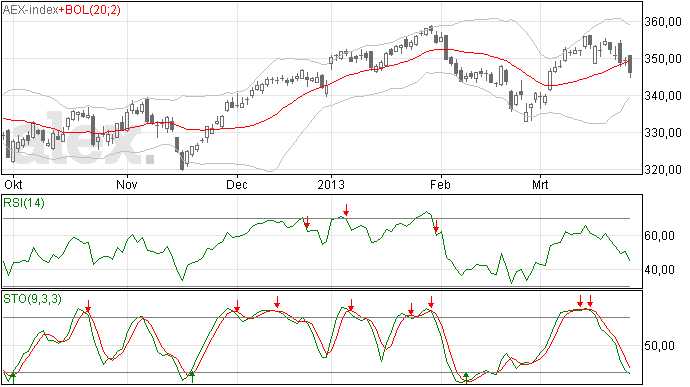 Analyse 28/3 AEX: Forse daling