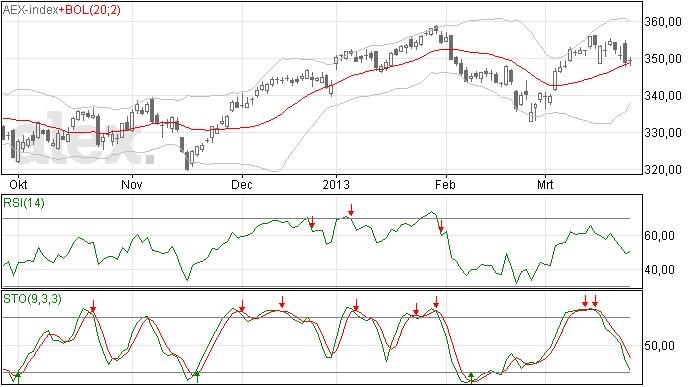 AEX analyse 27 mrt2013