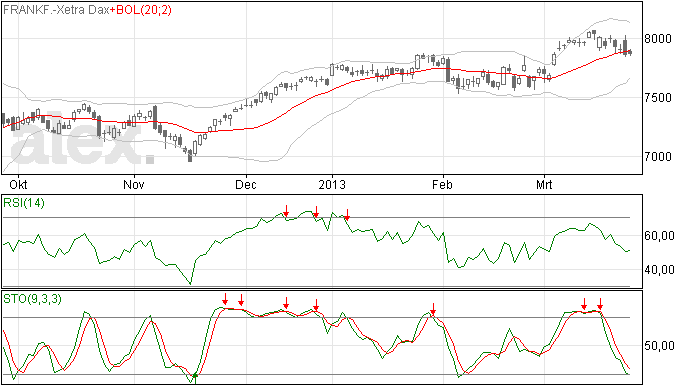 DAX analyse 27 mrt 2013