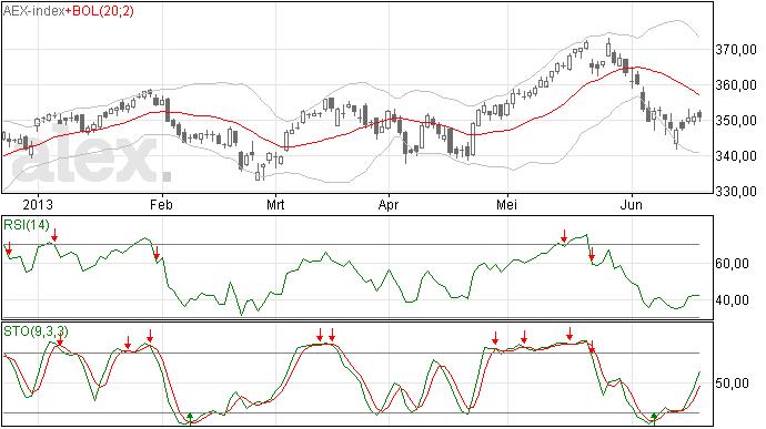 20/6 AEX analyse, onveranderd slot