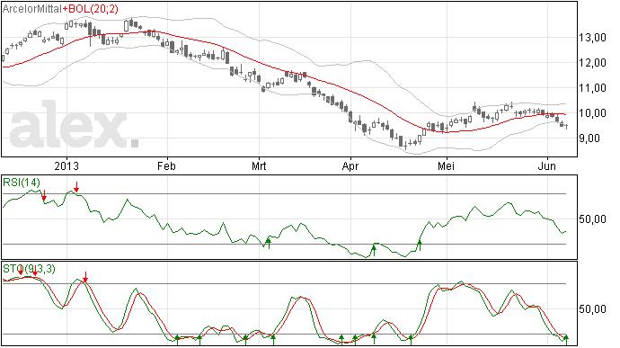 Arcelor Mittal verder gezakt