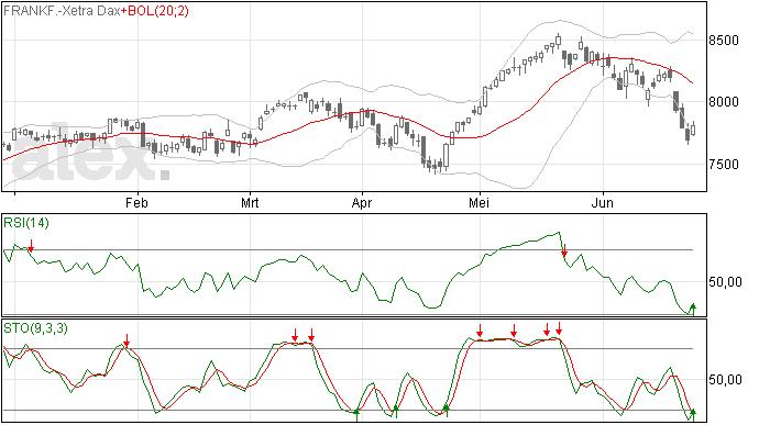 Netjes herstel voor de DAX index