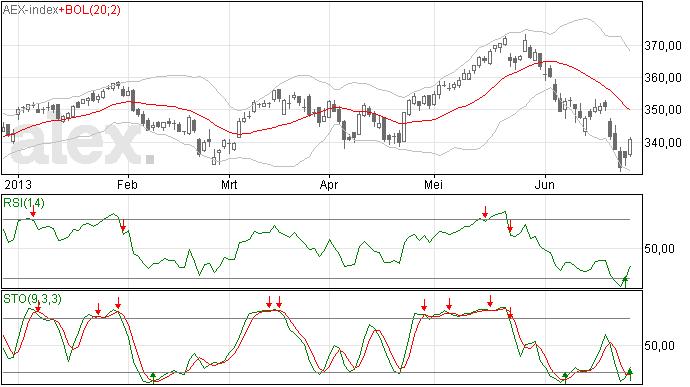 27 juni: Gisteren een flink herstel voor AEX
