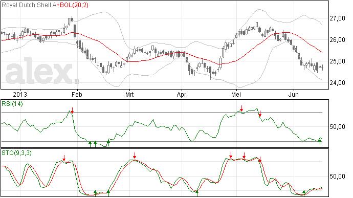 RDS in zijwaartse trend