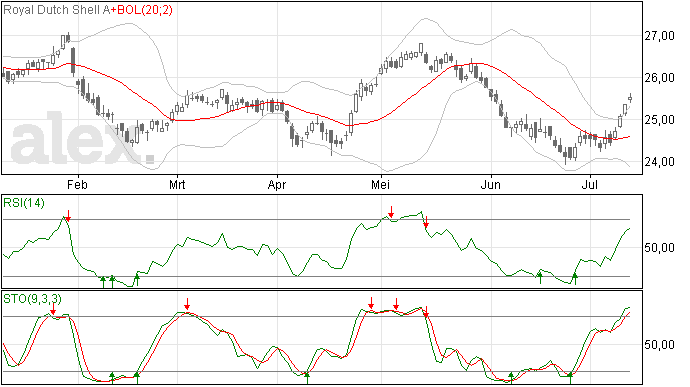 RDS: Gap omhoog gevormd