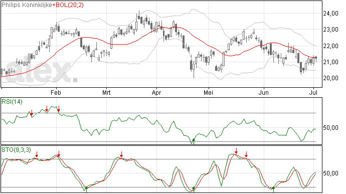Philips aandelen sluiten op MA20 lijn