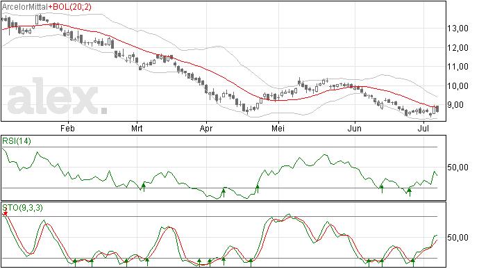 Arcelor Mittal lijkt op weg omlaag