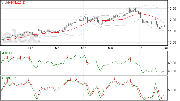 Gestage daling Ahold aandelen