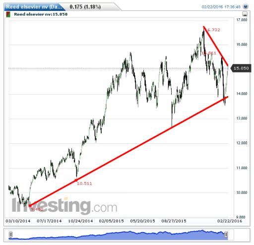 relx, aandelen, koers