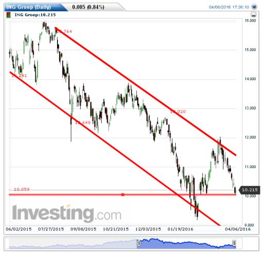 ING: Steun op 10 euro per aandeel – Beurs Blik Aandeel Ing