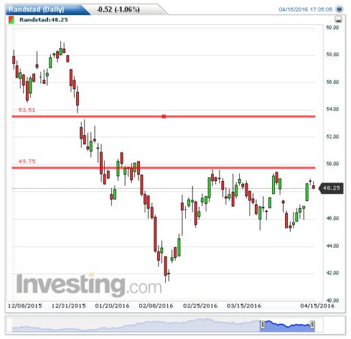 randstad, aandelen, analyse
