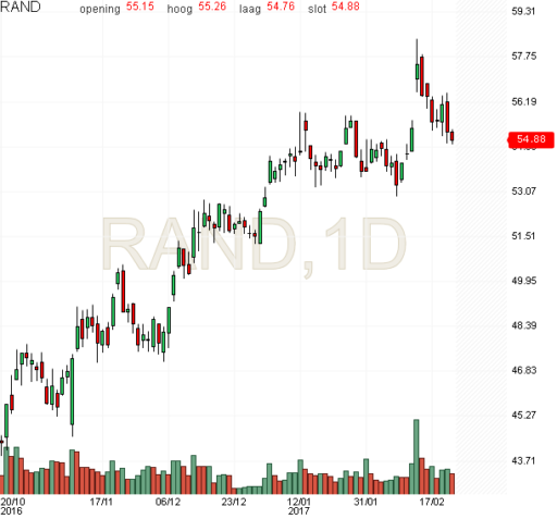 randstad, aandelen, stoploss, grafiek