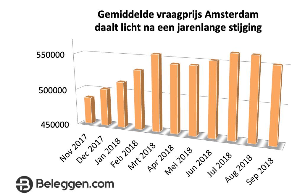 huizenprijzen amsterdam