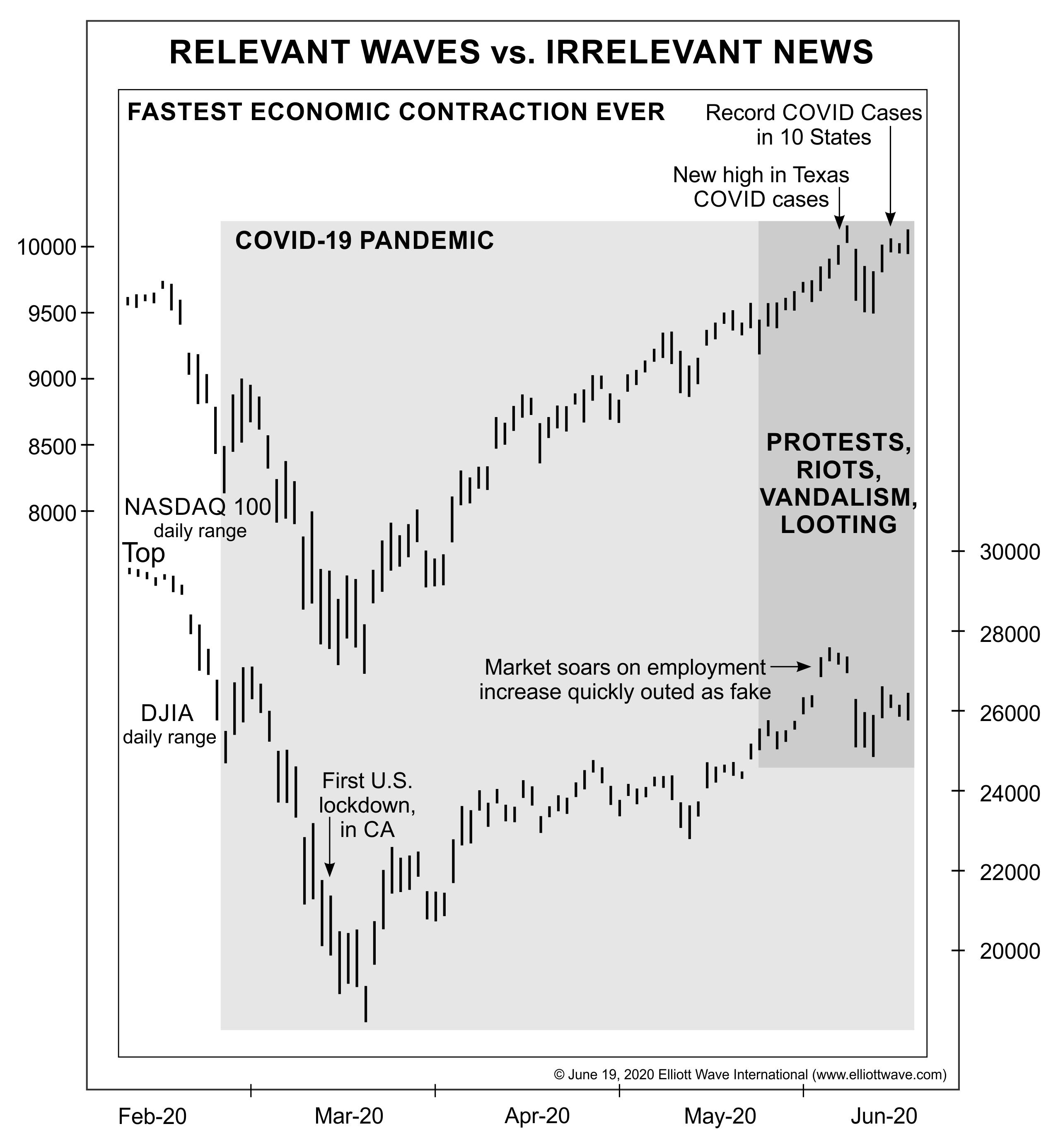 "Stock Market: ""Relevant Waves Vs. Irrelevant News"""