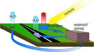 Enorme kansen in groene waterstof! (Jack Hoogland)